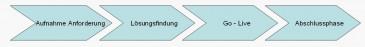 Prozessablauf Integration bei Hermes
