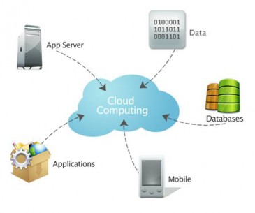 "Cloud Computing (Quelle: Agenturblog ""Rhein Main Interactive"")"