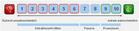 WEM Weiterempfehlungsbereitschaft Net Promotor Score
