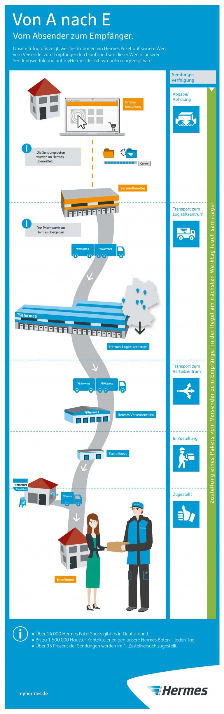 Hermes Infografik Sendungsverfolgung Bedeutung der Symbole