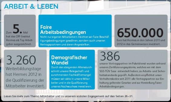 Der Hermes Nachhaltigkeitsbericht 2013 und das Thema Arbeit & Leben