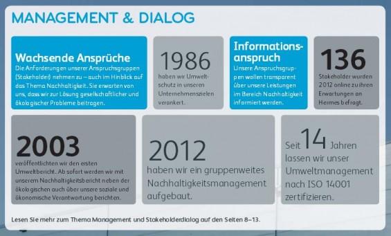Der Hermes Nachhaltigkeitsbericht 2013 und das Thema Management & Dialog