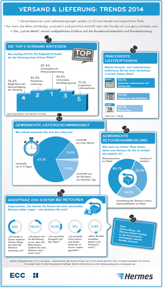 Versand & Lieferung: Die Trends 2014 als Infografik von Hermes und ECC