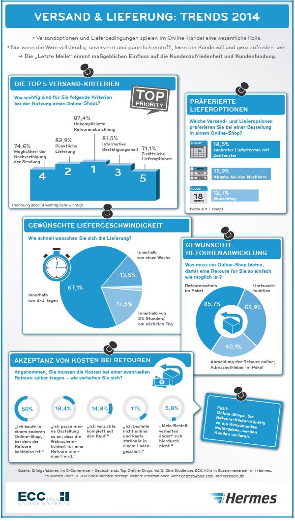 Versand Lieferung Die Trends 2014 Als Infografik