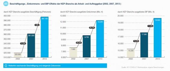 Beschäftigungs-Einkommens-und-BIP-Effekte-der-KEP-Branche-als-Arbeits-und-Auftraggeber_Quelle-KE-Consult-Marktanalyse