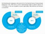 Entwicklung der Anteile der Paket- und Express-Kuriersendungen am Gesamtmarkt seit 2009 Quelle KEP-Studie 2013