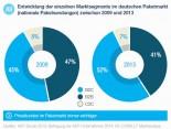 Entwicklung der einzelnen Marktsegmente im deutschen Paketmarkt Quelle KEP-Studie 2013