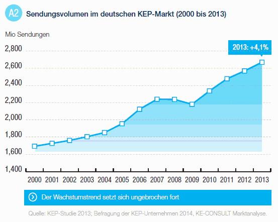 Sendungsvolumen im deutschen KEP-Markt Quelle KEP-Studie 2013
