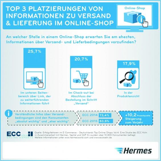 Hermes ECC Studie 2015 Versandinformationen