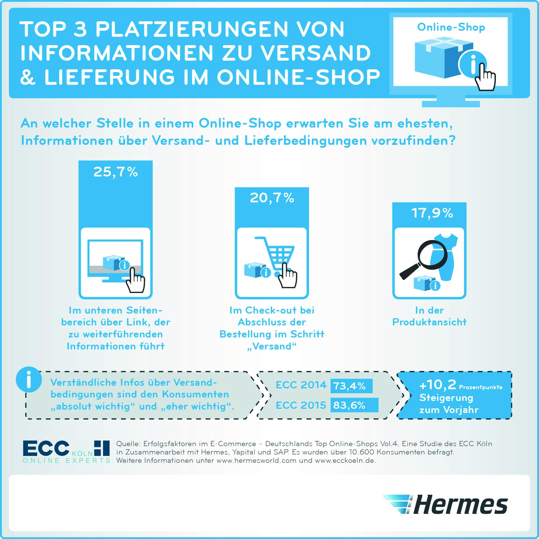 cb8da9fc7835dc ... Versand   Lieferung im Online-Shop. Hermes ECC Studie 2015  Versandinformationen