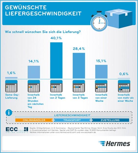 Hermes ECC Studie 2015 Liefergeschwindigkeit