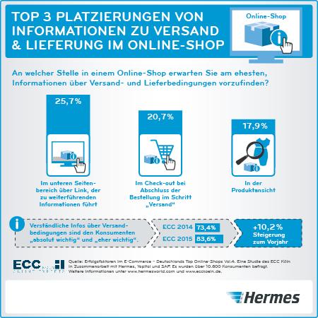 5f902f739fea8a Versand   Lieferung  Das sollten Online-Shops 2015 beachten