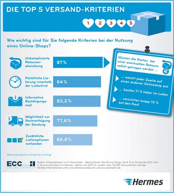 Hermes ECC Studie 2015 Versandkriterien