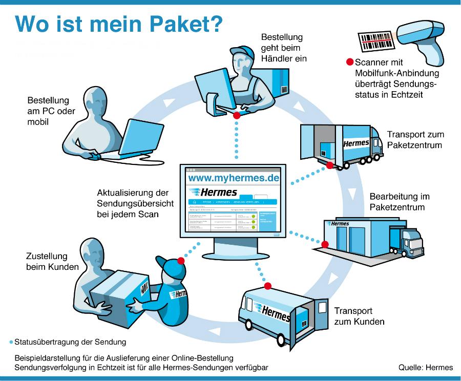wo ist mein paket hotlines von dhl deutsche post gls dpd. Black Bedroom Furniture Sets. Home Design Ideas